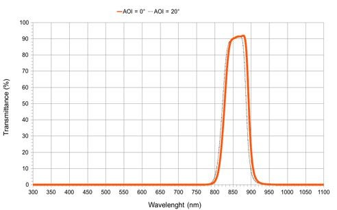 Optical IR Bandpass Filter 860nm, glas 8.0x8.0x0.3mm for epc660